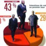 Selon les derniers sondages Gbagbo écrase Bédié et Ouattara