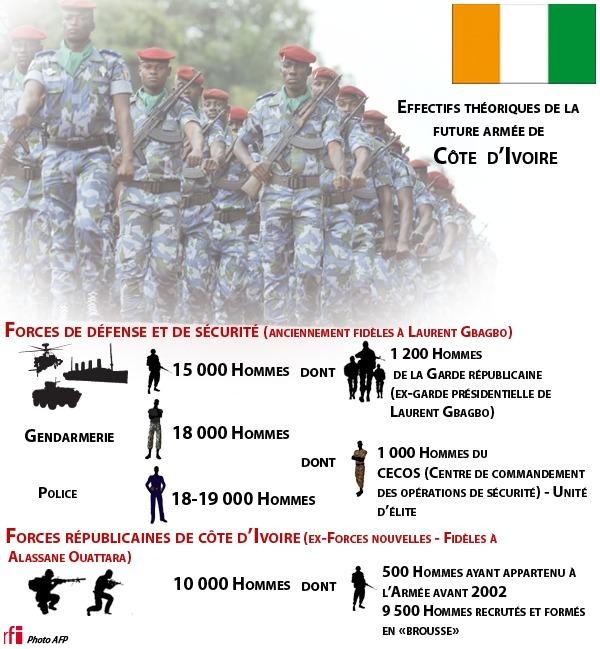 Effectifs-militaires-cotedivoire