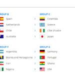 Combien de poules forment la Coupe du Monde 2014