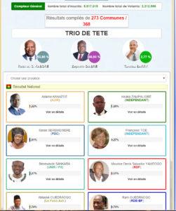 Roch Kaboré en tête des élections au Burkina Faso