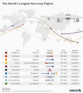 Les plus longs vols aériens du monde